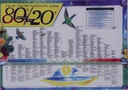 Dr Baroodys 80-20 Food Chart